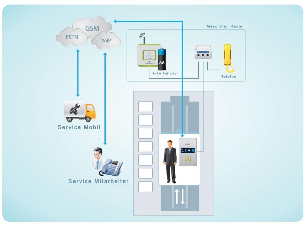 Funktionskette Aufzug Notrufsystem mit GSM